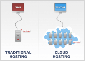 web hosting cloud services