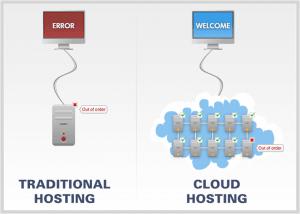 web hosting cloud services